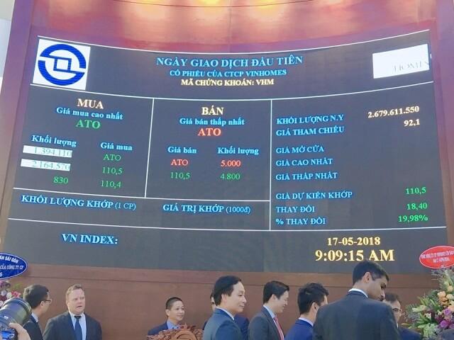 Ngay trong phiên ATO, cổ phiếu VHM lập tức tăng từ mức giá tham chiếu 92.100 đồng/cp lên sát trần 110.500 đồng/cp, tương đương mức tăng 19,98%.