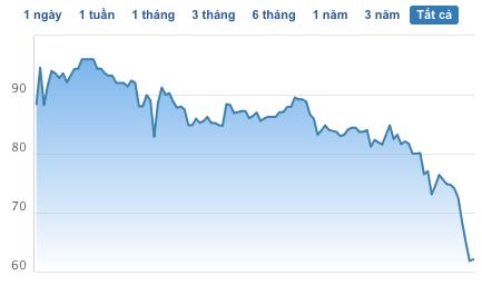 Biến động giá cổ phiếu VHM từ khi niêm yết (giá đã điều chỉnh)